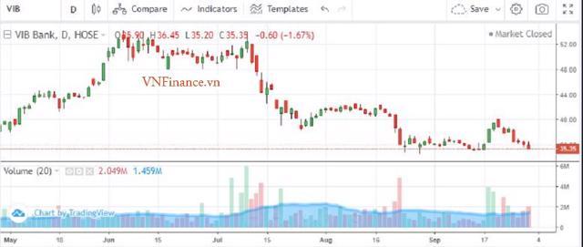 Diễn biến cổ phiếu VIB từ tháng 5/2021 đến nay.