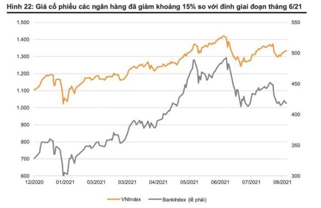 Giá cổ phiếu ngân hàng nào xuống thấp nhất trong gần nửa năm trở lại đây? - Ảnh 1