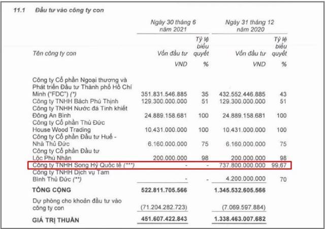 Thuduc House đã thoái vốn tại Công ty TNHH Song Hỷ Quốc Tế (Nguồn: BCTC của Thuduc House).
