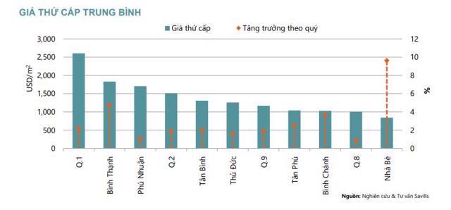 Thị trường thứ cấp tăng giá bán do nguồn cung hạn chế.