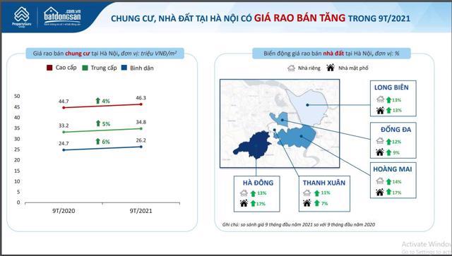 Giá bất động sản tại Hà Nội và TP HCM vẫn tăng mạnh trong quý 3/2021.