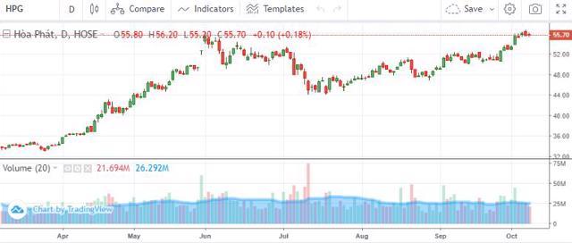 Diễn biến cổ phiếu HPG từ đầu năm đến ngày 8/10.