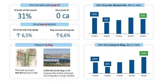 Bắc Giang là một trong những thị trường bất động sản phục hồi mạnh mẽ sau dịch. Nguồn: Batdongsan.com.vn