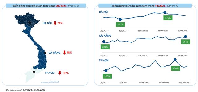 Thị trường BĐS chứng kiến những dấu hiệu phục hồi kể từ trung tuần tháng 9/2021