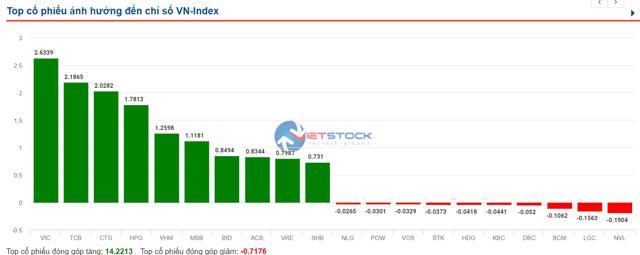 VN-Index vượt ngưỡng 1.390 điểm - Ảnh 1
