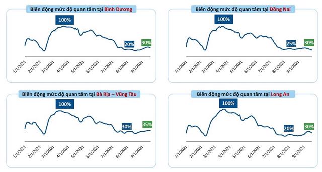 Nhu cầu tìm kiếm đất nền tại nhiều tỉnh thành lân cận TP Hồ Chí Minh đang tăng trở lại khi lệnh giãn cách xã hội nới lỏng. Nguồn: Batdongsan.com.vn