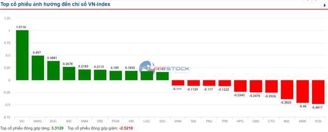 Thị trường chưa thể bứt phá, VN-Index lình xình quanh ngưỡng tham chiếu - Ảnh 1