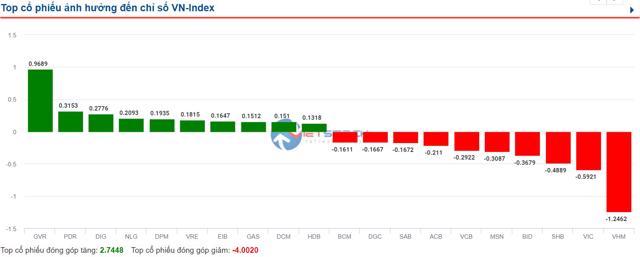 VN-Index vẫn chưa thoát được ngưỡng tham chiếu - Ảnh 1